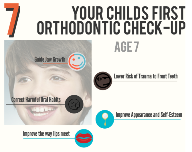 When should you see an orthodontist?